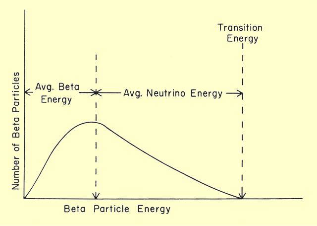 Gráfica del espectro de energía de los decaimientos beta