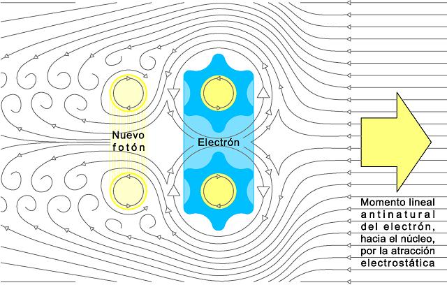 Foton tras electrón
