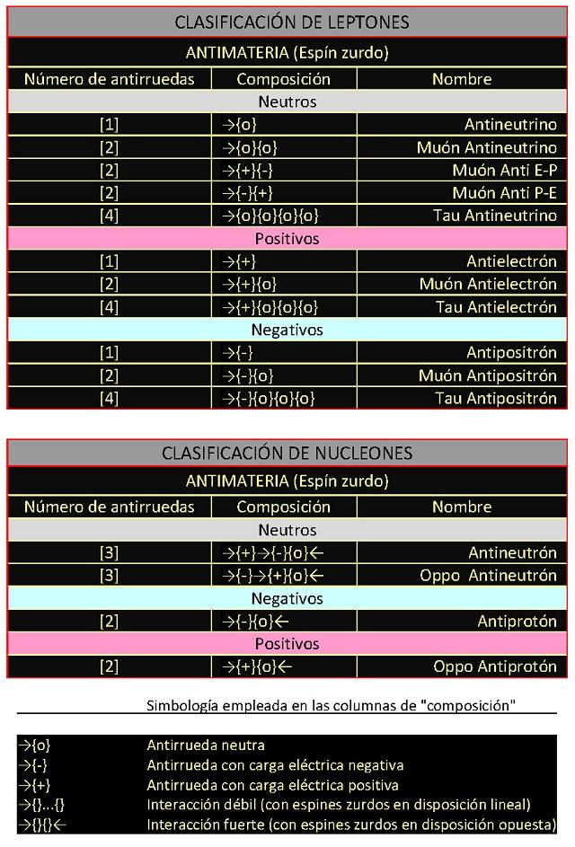 clasificacion-antirruedas