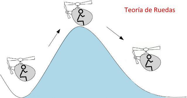 Efecto túnel teoría de ruedas