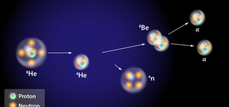 Tetraneutrón, haciendo posible lo imposible.